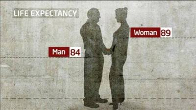 为什么女性比男性的平均寿命长?